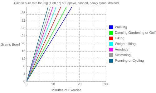 Exercise profile for 39g (1.38 oz) of Papaya, canned, heavy syrup, drained
