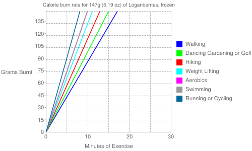 Exercise profile for 147g (5.19 oz) of Loganberries, frozen