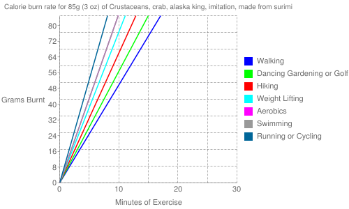 Exercise profile for 85g (3 oz) of Crustaceans, crab, alaska king, imitation, made from surimi