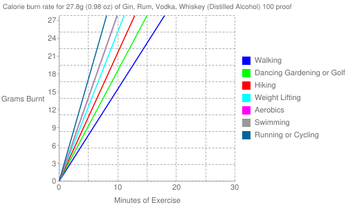 Exercise profile for 27.8g (0.98 oz) of Gin, Rum, Vodka, Whiskey (Distilled Alcohol) 100 proof