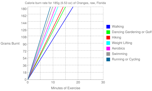 Exercise profile for 185g (6.53 oz) of Oranges, raw, Florida