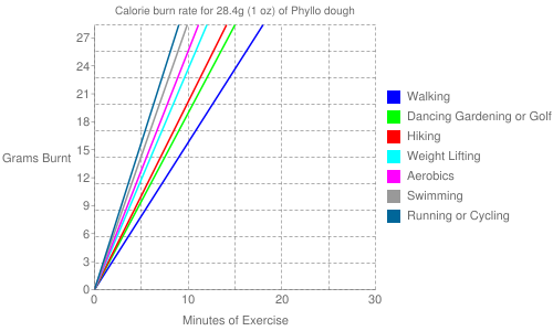 Exercise profile for 28.4g (1 oz) of Phyllo dough