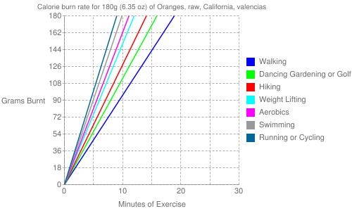 Exercise profile for 180g (6.35 oz) of Oranges, raw, California, valencias
