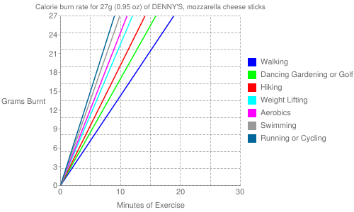 Exercise profile for 27g (0.95 oz) of DENNY'S, mozzarella cheese sticks