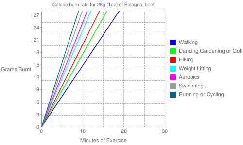 Exercise profile for 28g (1oz) of Bologna, beef