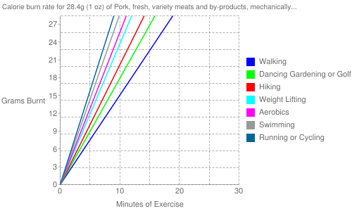 Exercise profile for 28.4g (1 oz) of Pork, fresh, variety meats and by-products, mechanically separated, raw