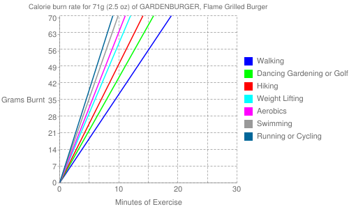 Exercise profile for 71g (2.5 oz) of GARDENBURGER, Flame Grilled Burger