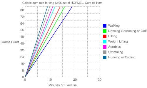 Exercise profile for 84g (2.96 oz) of HORMEL, Cure 81 Ham