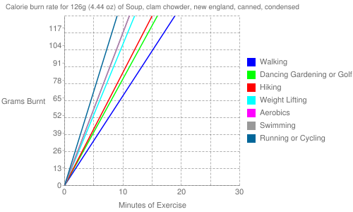 Exercise profile for 126g (4.44 oz) of Soup, clam chowder, new england, canned, condensed