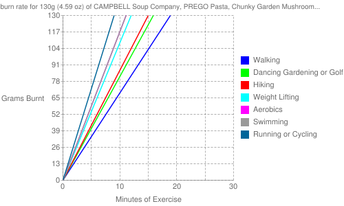 Exercise profile for 130g (4.59 oz) of CAMPBELL Soup Company, PREGO Pasta, Chunky Garden Mushroom and Green Pepper Italian Sauce, ready-to-serve