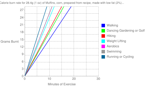 Exercise profile for 28.4g (1 oz) of Muffins, corn, prepared from recipe, made with low fat (2%) milk