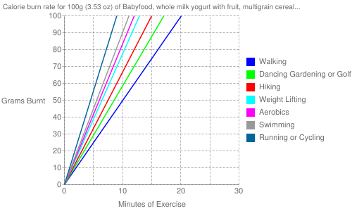 Exercise profile for 100g (3.53 oz) of Babyfood, whole milk yogurt with fruit, multigrain cereal and added iron