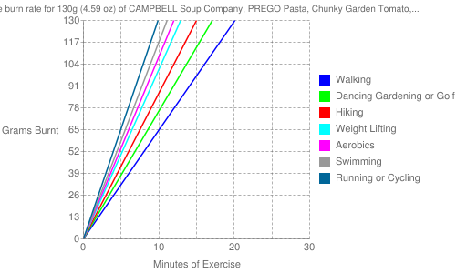 Exercise profile for 130g (4.59 oz) of CAMPBELL Soup Company, PREGO Pasta, Chunky Garden Tomato, Onion and Garlic Italian Sauce, ready-to-serve
