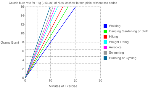 Exercise profile for 16g (0.56 oz) of Nuts, cashew butter, plain, without salt added