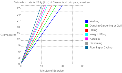 Exercise profile for 28.4g (1 oz) of Cheese food, cold pack, american