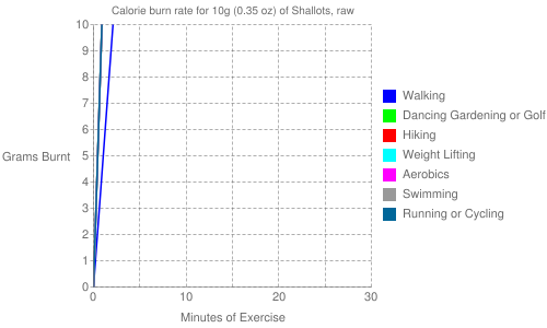 Exercise profile for 10g (0.35 oz) of Shallots, raw