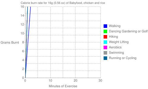 Exercise profile for 16g (0.56 oz) of Babyfood, chicken and rice