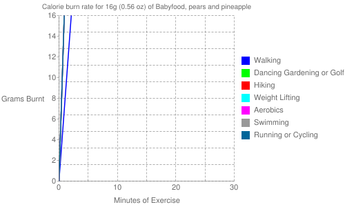 Exercise profile for 16g (0.56 oz) of Babyfood, pears and pineapple
