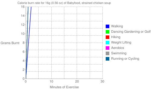 Exercise profile for 16g (0.56 oz) of Babyfood, strained chicken soup