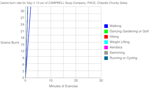 Exercise profile for 32g (1.13 oz) of CAMPBELL Soup Company, PACE, Chipotle Chunky Salsa