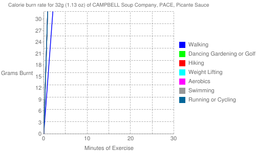 Exercise profile for 32g (1.13 oz) of CAMPBELL Soup Company, PACE, Picante Sauce