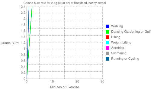 Exercise profile for 2.4g (0.08 oz) of Babyfood, barley cereal