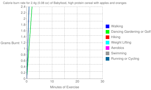 Exercise profile for 2.4g (0.08 oz) of Babyfood, high protein cereal with apples and oranges