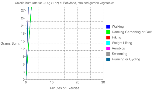 Exercise profile for 28.4g (1 oz) of Babyfood, strained garden vegetables