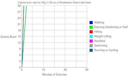 Exercise profile for 30g (1.06 oz) of Budweiser Select light beer