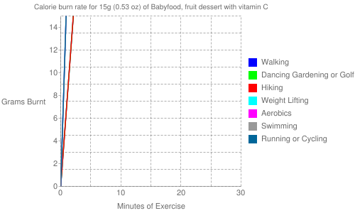 Exercise profile for 15g (0.53 oz) of Babyfood, fruit dessert with vitamin C