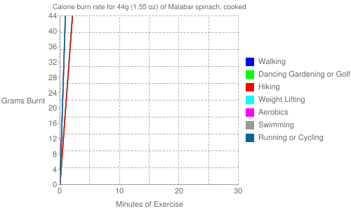 Exercise profile for 44g (1.55 oz) of Malabar spinach, cooked
