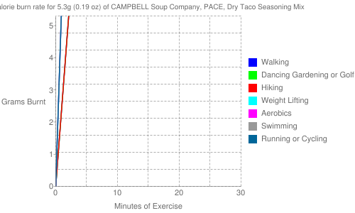 Exercise profile for 5.3g (0.19 oz) of CAMPBELL Soup Company, PACE, Dry Taco Seasoning Mix