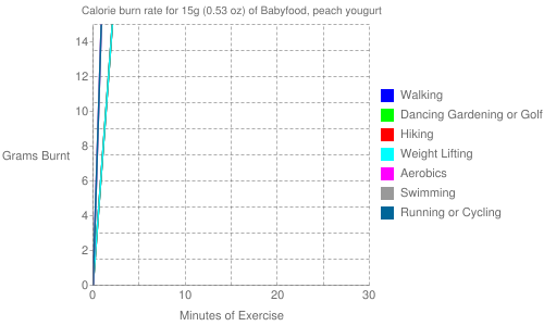 Exercise profile for 15g (0.53 oz) of Babyfood, peach yougurt
