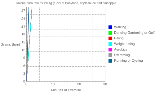 Exercise profile for 28.4g (1 oz) of Babyfood, applesauce and pineapple