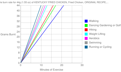 Exercise profile for 44g (1.55 oz) of KENTUCKY FRIED CHICKEN, Fried Chicken, ORIGINAL RECIPE, Wing, meat only, skin and breading removed