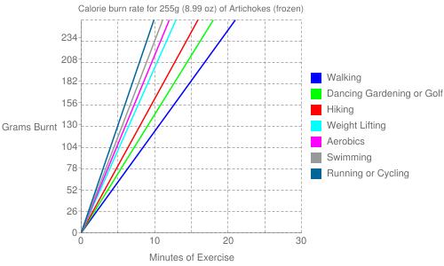 Exercise profile for 255g (8.99 oz) of Artichokes (frozen)