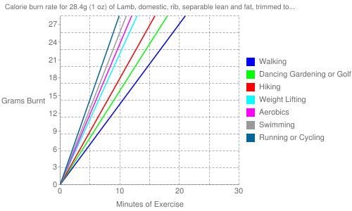 "Exercise profile for 28.4g (1 oz) of Lamb, domestic, rib, separable lean and fat, trimmed to 1/8"" fat, choice, raw"