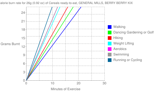 Exercise profile for 26g (0.92 oz) of Cereals ready-to-eat, GENERAL MILLS, BERRY BERRY KIX