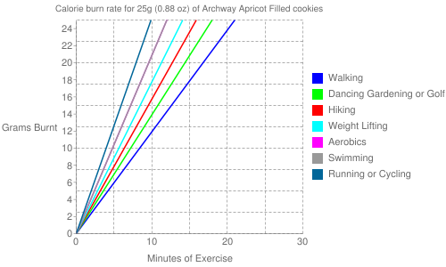 Exercise profile for 25g (0.88 oz) of Archway Apricot Filled cookies