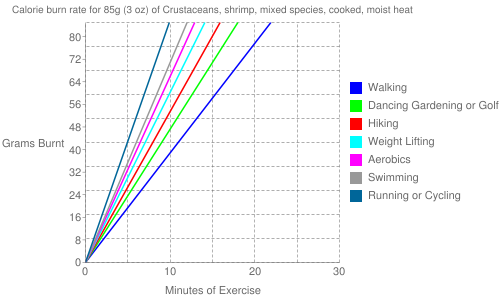 Exercise profile for 85g (3 oz) of Crustaceans, shrimp, mixed species, cooked, moist heat