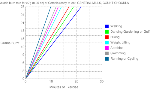 Exercise profile for 27g (0.95 oz) of Cereals ready-to-eat, GENERAL MILLS, COUNT CHOCULA