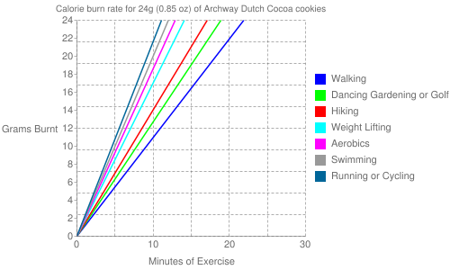 Exercise profile for 24g (0.85 oz) of Archway Dutch Cocoa cookies