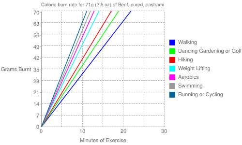 Exercise profile for 71g (2.5 oz) of Beef, cured, pastrami