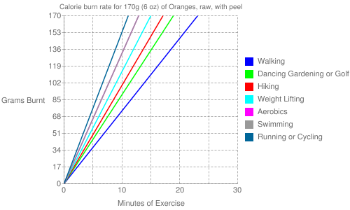 Exercise profile for 170g (6 oz) of Oranges, raw, with peel