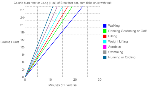 Exercise profile for 28.4g (1 oz) of Breakfast bar, corn flake crust with fruit
