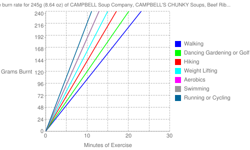 Exercise profile for 245g (8.64 oz) of CAMPBELL Soup Company, CAMPBELL'S CHUNKY Soups, Beef Rib Roast with Potatoes & Herbs Soup