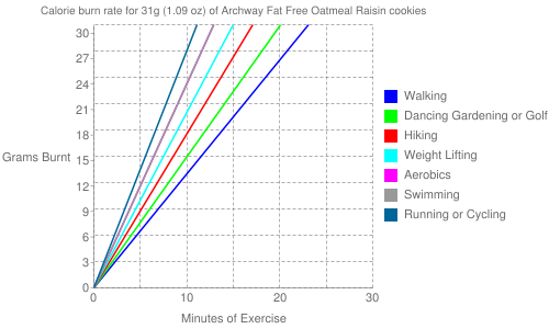Exercise profile for 31g (1.09 oz) of Archway Fat Free Oatmeal Raisin cookies