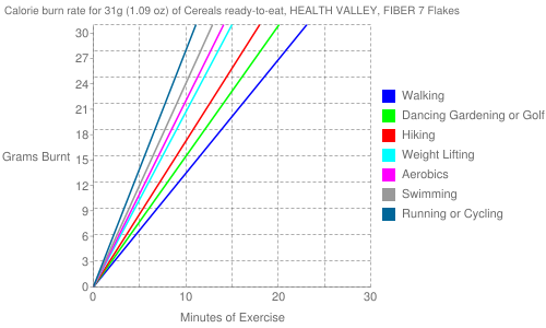 Exercise profile for 31g (1.09 oz) of Cereals ready-to-eat, HEALTH VALLEY, FIBER 7 Flakes
