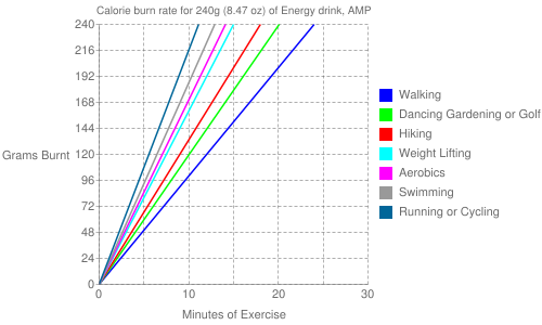 Exercise profile for 240g (8.47 oz) of Energy drink, AMP