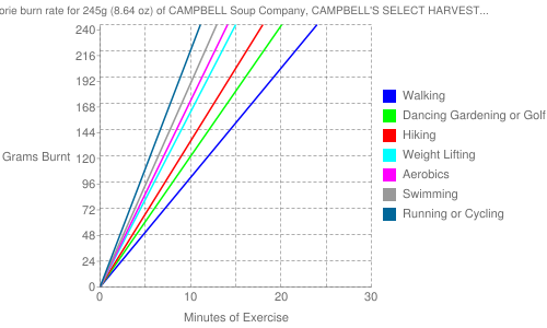 Exercise profile for 245g (8.64 oz) of CAMPBELL Soup Company, CAMPBELL'S SELECT HARVEST Microwaveable Bowls, 98% Fat Free New England Clam Chowder